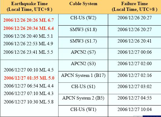 Submarine Cable Cuts After Taiwan Earthquake 2006